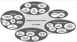 LONDON MARITIME CLUSTER  - LONDON MARITIME 2004
