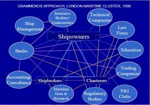 LONDON MARITIME CLUSTER  - prof. Grammenos 1998
