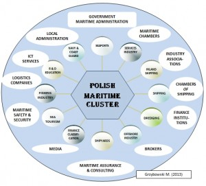 POLISH MARITIME CLUSTER 2013_Marek_Grzybowski_prof GMU
