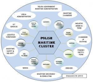 . POLISH MARITIME CLUSTER - kolo eng Grzybowski M.