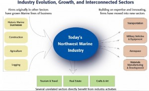 USA NORTWEST MARINE  INDUSTRY