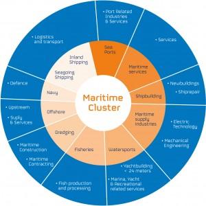 Maritime by Holland ML_clustermodel_EN