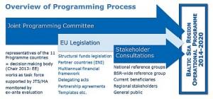 BSR Programme 2014-2020 Public consultation